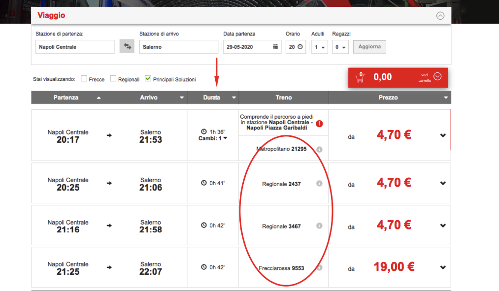 Example TrenItalia. Double check the duration and the number of the train prior to your departure.